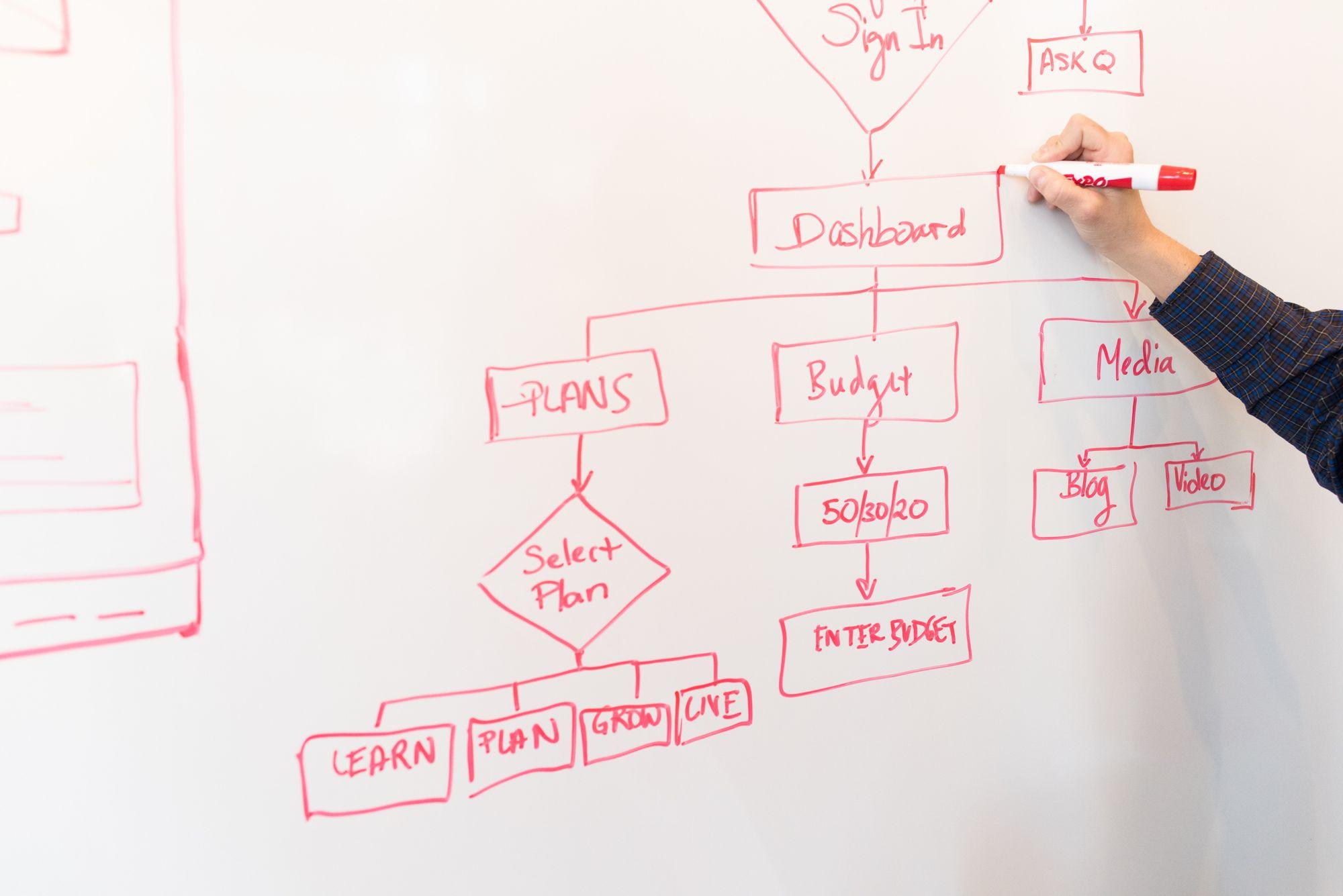 How to setup technical recruitment process